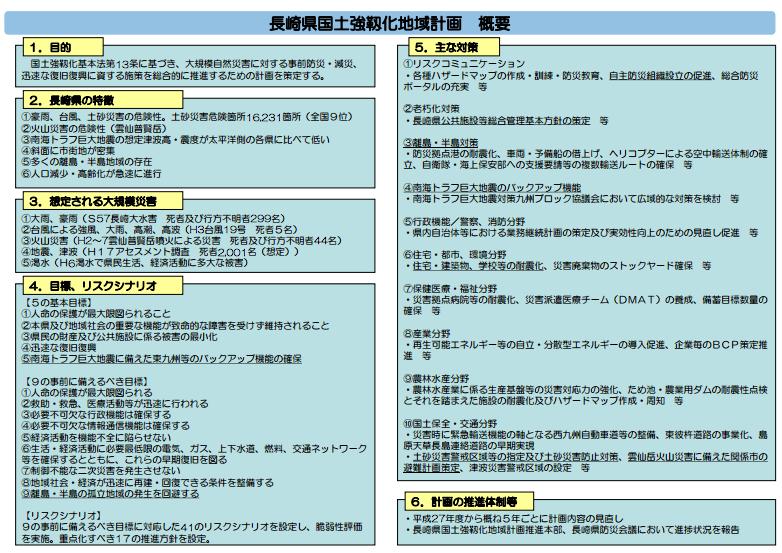 長崎県国土強靭化地域計画 概要
