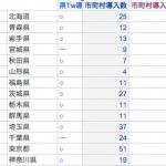 2. 全国1741市町村の自治体Twitter導入状況(集計)