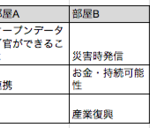 第2回「ITx災害」会議 レポート