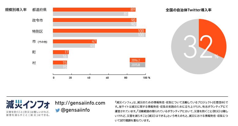都道府県別自治体Twitter導入率 2016.2