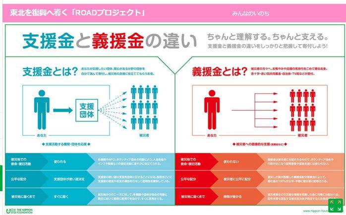 日本財団の支援金と義援金の違い(インフォグラフィック)より