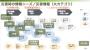 東日本大震災・熊本地震で開発された災害情報システムリストのご紹介